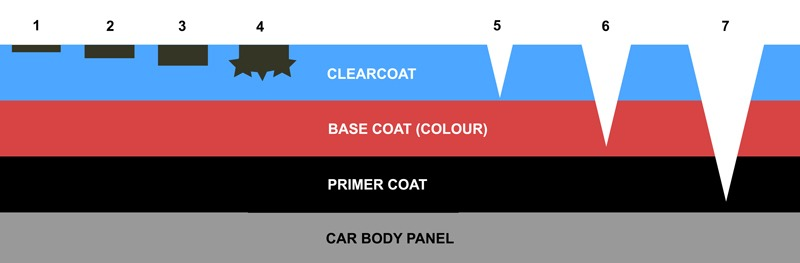 Cette coupe illustre les différentes couches d'une peinture automobile, chaque couleur représente une couche, allant du bleu (pour le vernis) au gris clair (pour l'élément de carrosserie). Vous pouvez observer des chiffres de 1 à 7, illustrant ici les défauts ainsi que leur profondeur.